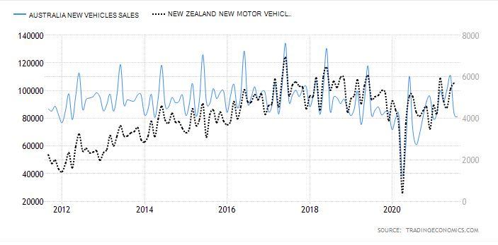 Australia and New Zealand car sales graph